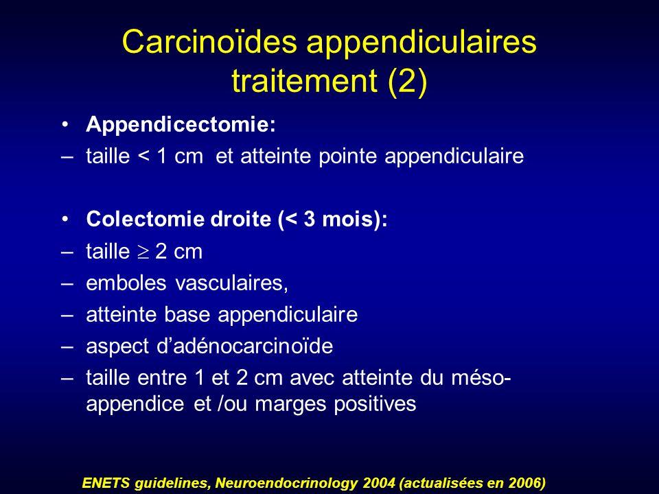 Carcinoïdes appendiculaires traitement (2) Appendicectomie: –taille < 1 cm et atteinte pointe appendiculaire Colectomie droite (< 3 mois): –taille 2 c