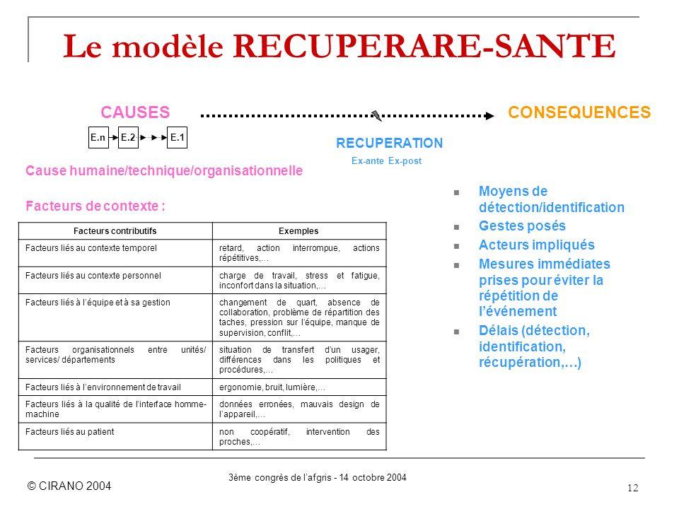 12 Le modèle RECUPERARE-SANTE Cause humaine/technique/organisationnelle Facteurs de contexte : © CIRANO 2004 CAUSES CONSEQUENCES Facteurs contributifs