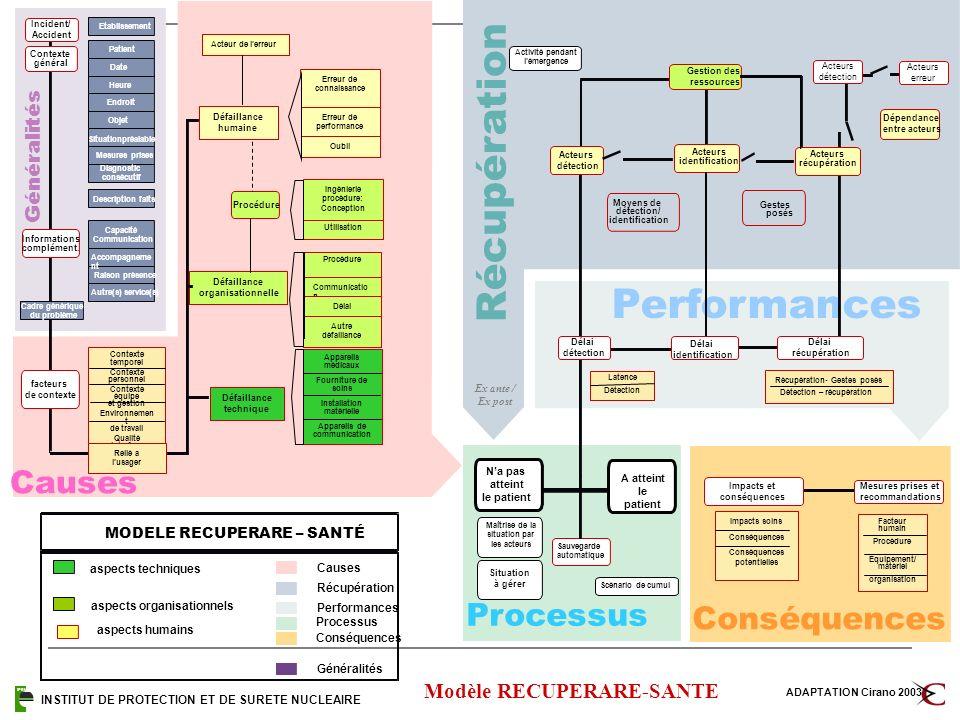 Processus R é c u p é r a t i o n Performances Causes IPSN MODELE RECUPERARE – SANTÉ aspects techniques aspects organisationnels Causes Récupération P