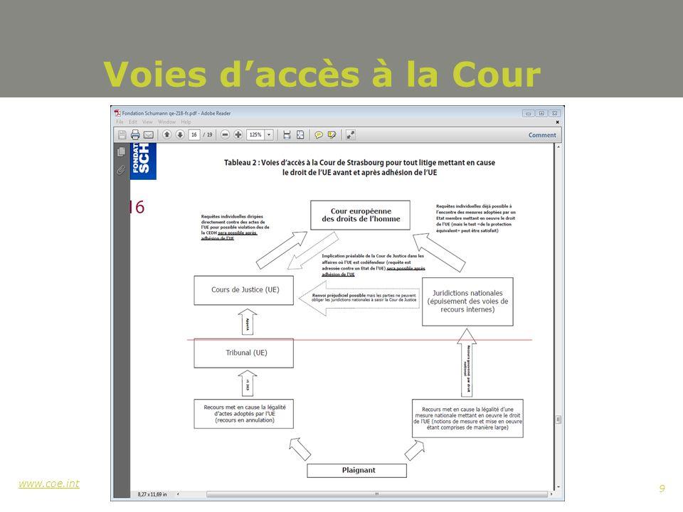 www.coe.int 9 Voies daccès à la Cour