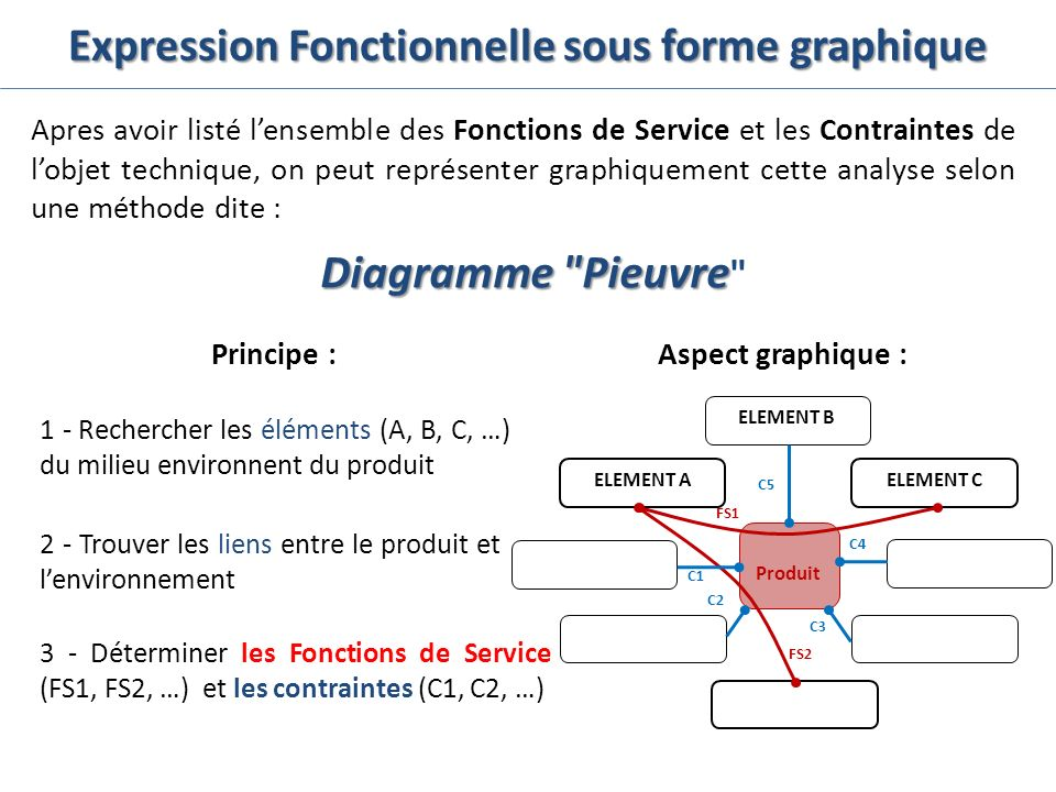 Expression Fonctionnelle sous forme graphique Apres avoir listé lensemble des Fonctions de Service et les Contraintes de lobjet technique, on peut rep