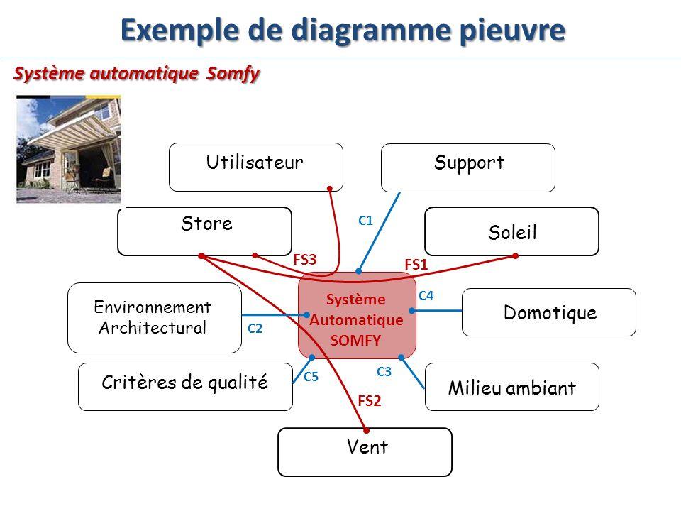 Exemple de diagramme pieuvre Système Automatique SOMFY FS3 FS2 C2 C5 C3 C4 C1 FS1 Utilisateur Store Environnement Architectural Critères de qualité Ve
