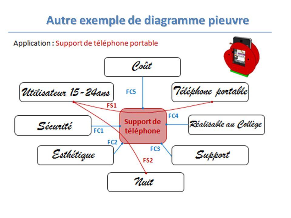 Autre exemple de diagramme pieuvre