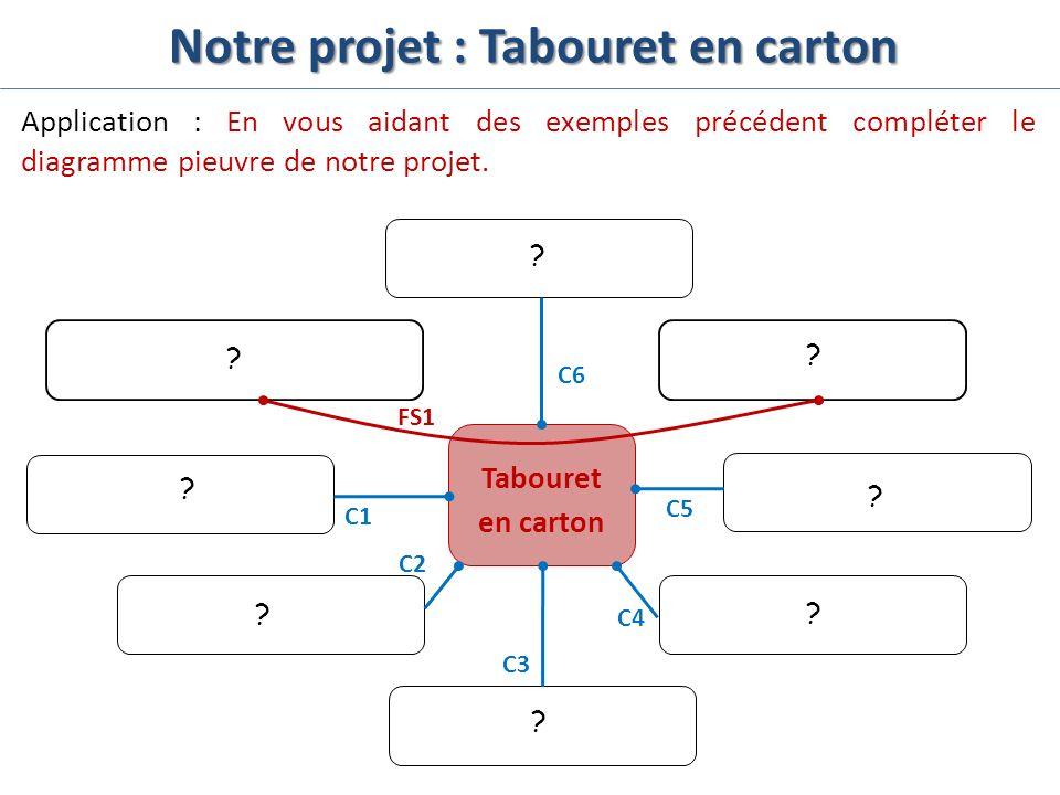 Notre projet : Tabouret en carton Application : En vous aidant des exemples précédent compléter le diagramme pieuvre de notre projet. Tabouret en cart