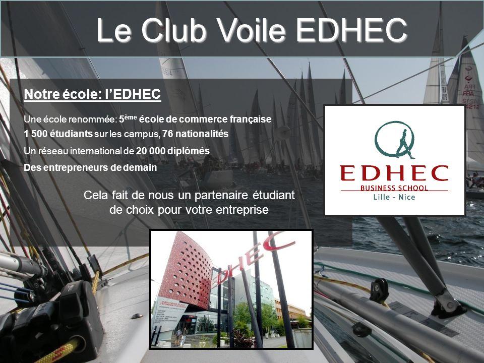 Le Club Voile EDHEC Notre école: lEDHEC Une école renommée: 5 ème école de commerce française 1 500 étudiants sur les campus, 76 nationalités Un résea