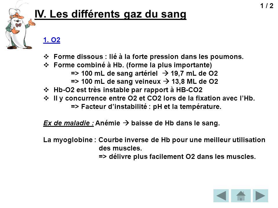 IV. Les différents gaz du sang 1 / 2 1. O2 Forme dissous : lié à la forte pression dans les poumons. Forme combiné à Hb. (forme la plus importante) =>