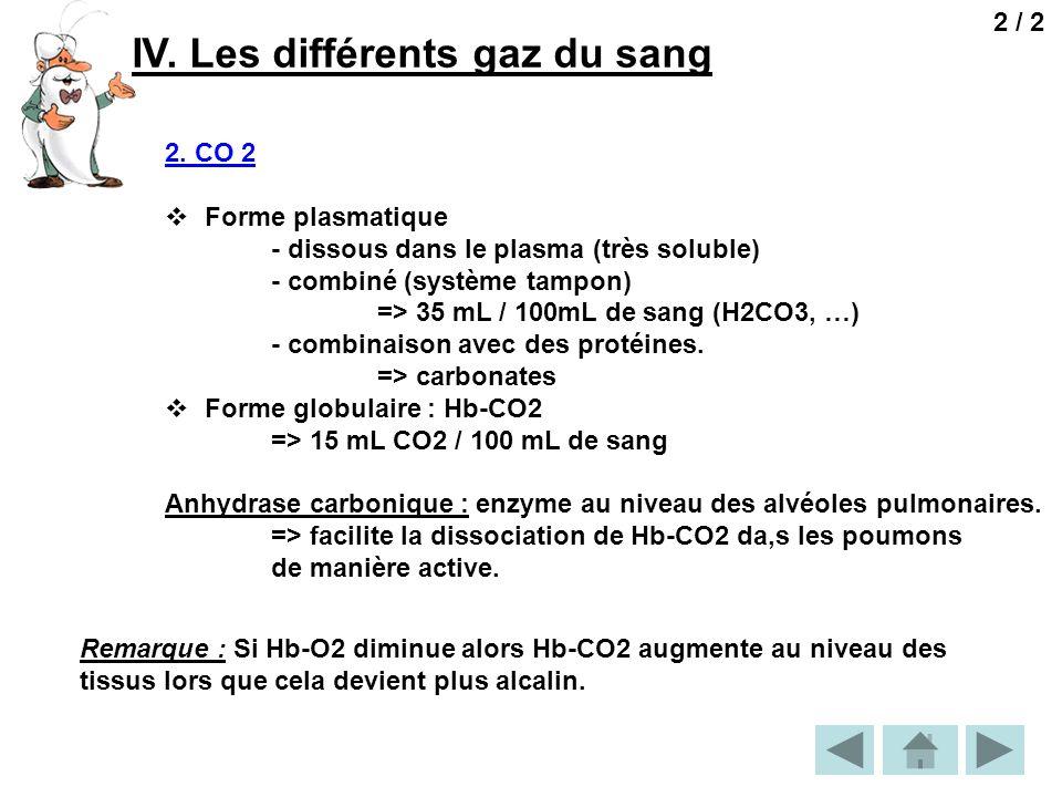 IV. Les différents gaz du sang 2 / 2 2. CO 2 Forme plasmatique - dissous dans le plasma (très soluble) - combiné (système tampon) => 35 mL / 100mL de