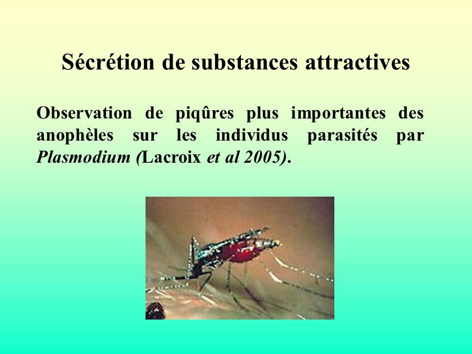 Sécrétion de substances attractives Observation de piqûres plus importantes des anophèles sur les individus parasités par Plasmodium (Lacroix et al 20