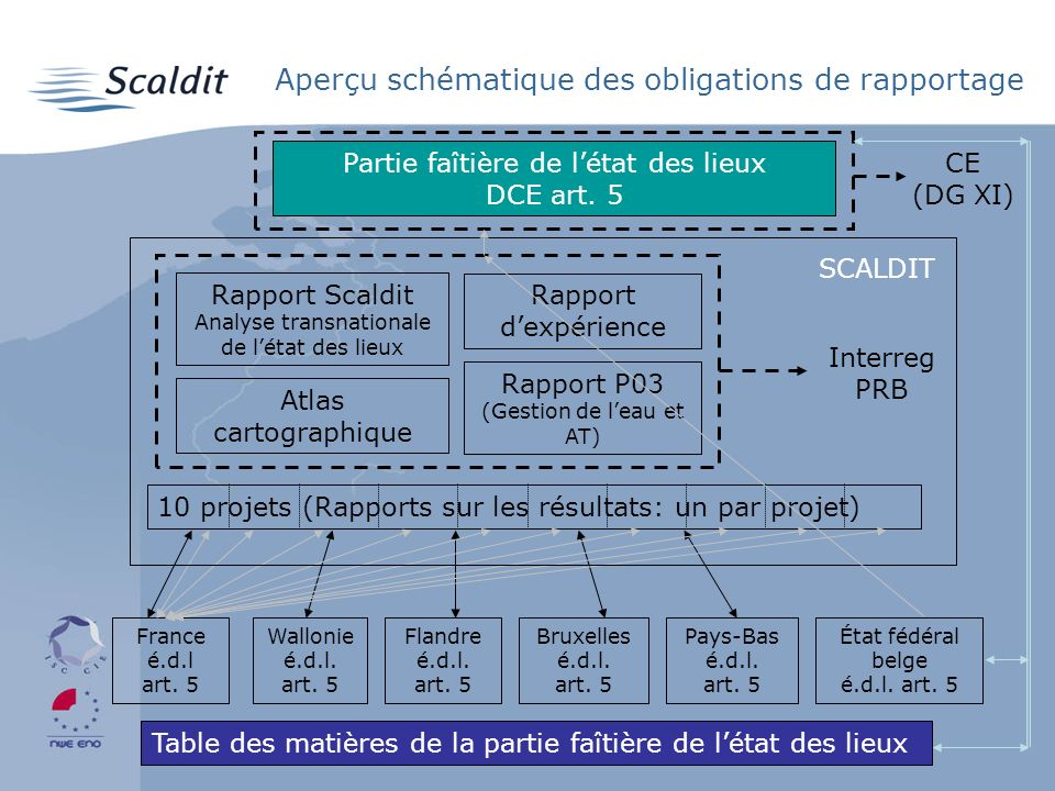 Aperçu schématique des obligations de rapportage Table des matières de la partie faîtière de létat des lieux France é.d.l art.