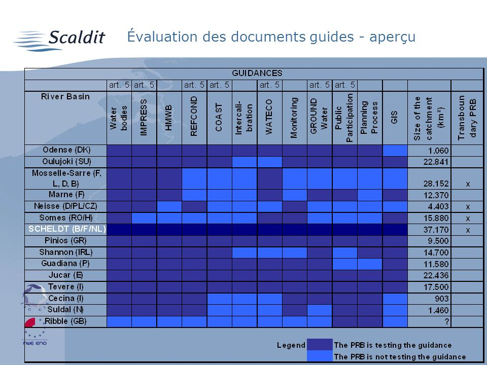 Évaluation des documents guides - aperçu