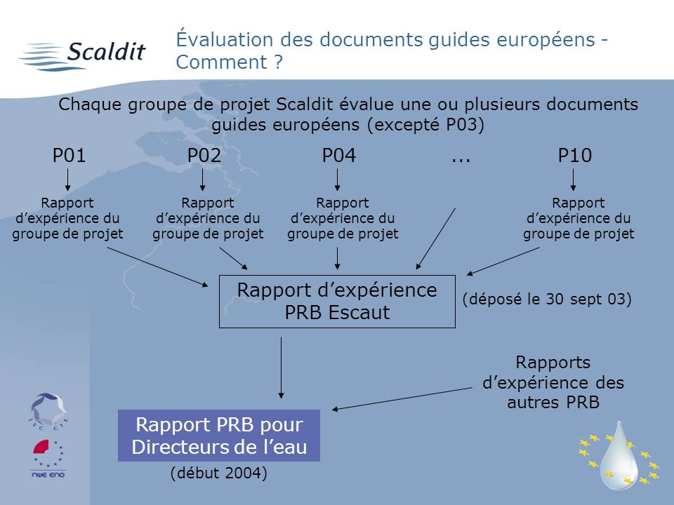 Évaluation des documents guides européens - Comment .