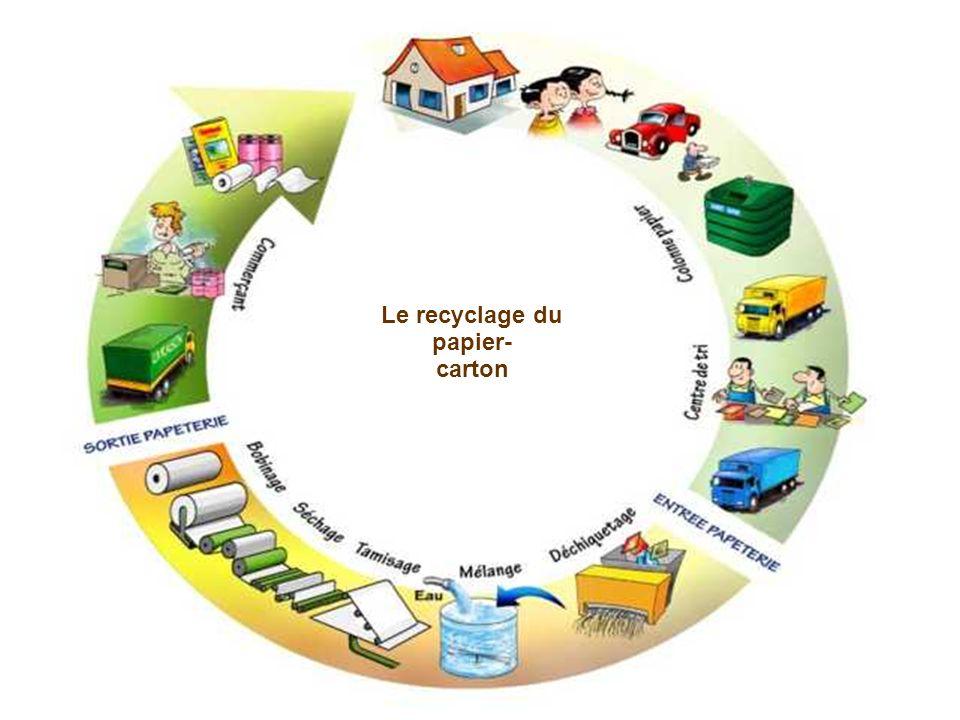 Le recyclage du papier- carton
