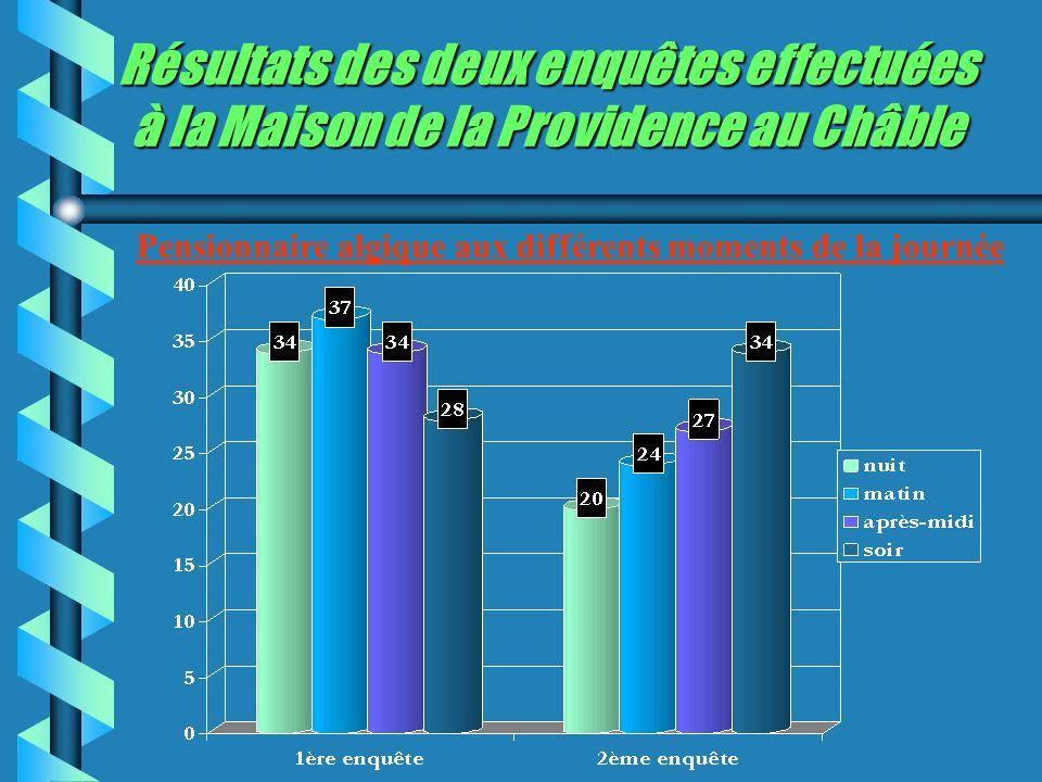 Résultats des deux enquêtes effectuées à la Maison de la Providence au Châble Pensionnaire algique aux différents moments de la journée