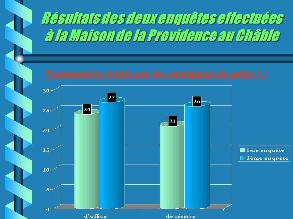 Résultats des deux enquêtes effectuées à la Maison de la Providence au Châble Pensionnaires traités par des antalgiques de palier 1 :