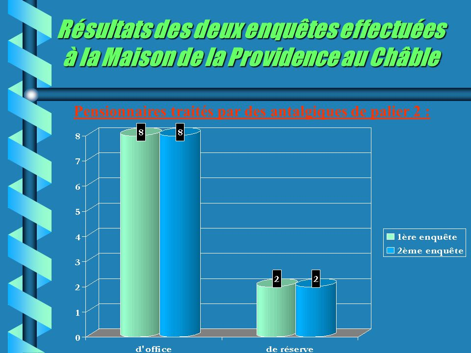 Résultats des deux enquêtes effectuées à la Maison de la Providence au Châble Pensionnaires traités par des antalgiques de palier 2 :