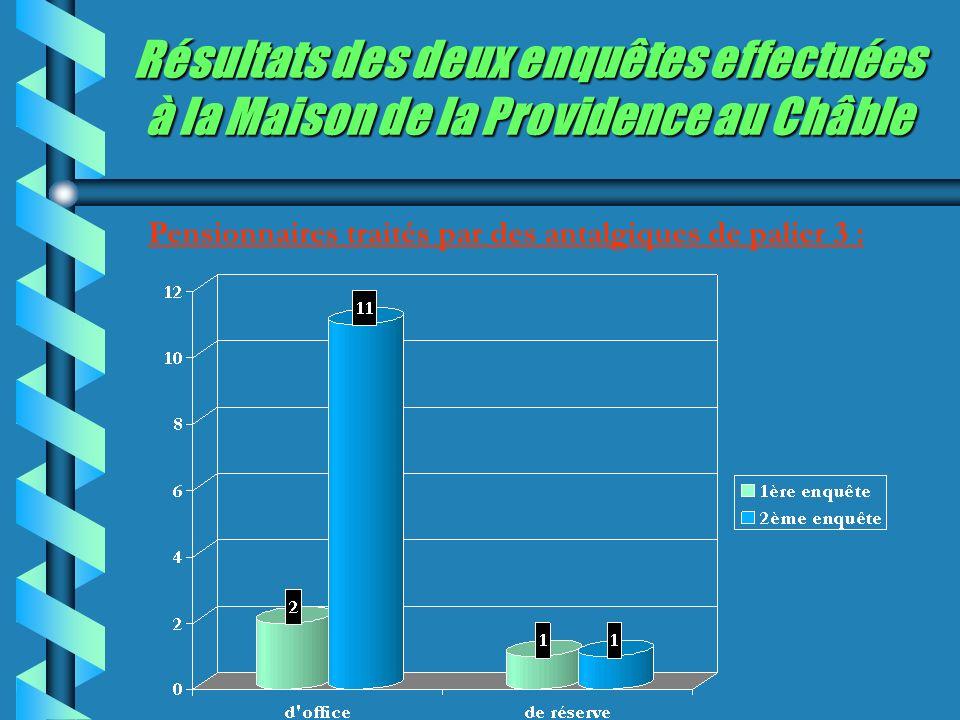 Résultats des deux enquêtes effectuées à la Maison de la Providence au Châble Pensionnaires traités par des antalgiques de palier 3 :