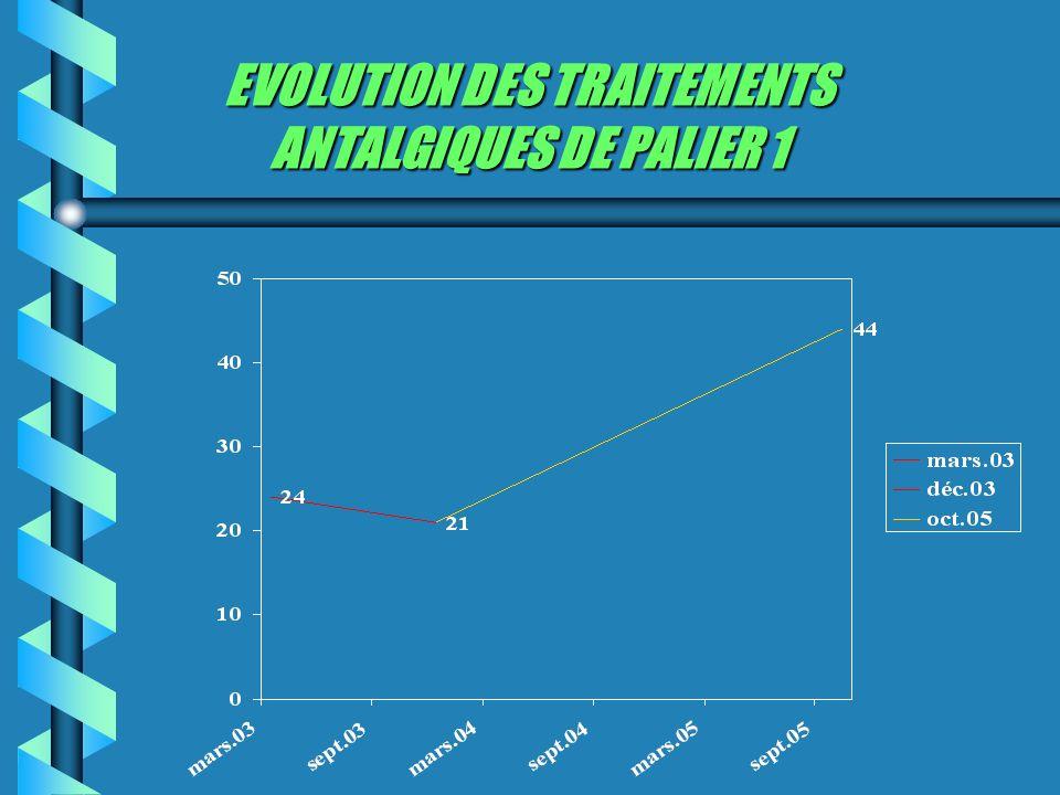 EVOLUTION DES TRAITEMENTS ANTALGIQUES DE PALIER 1
