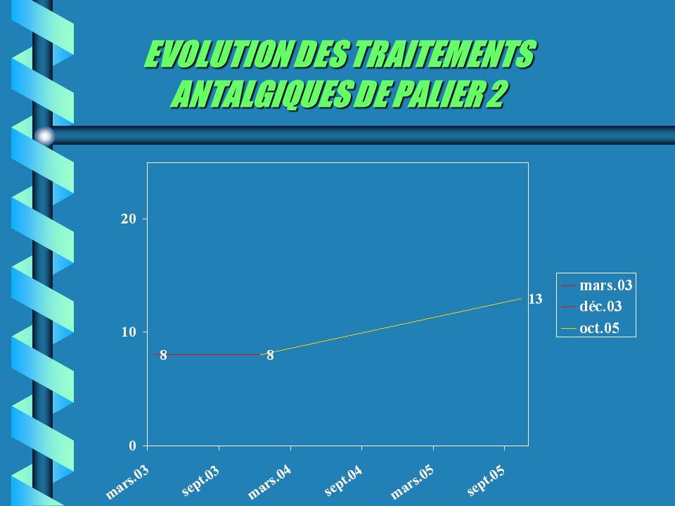 EVOLUTION DES TRAITEMENTS ANTALGIQUES DE PALIER 2