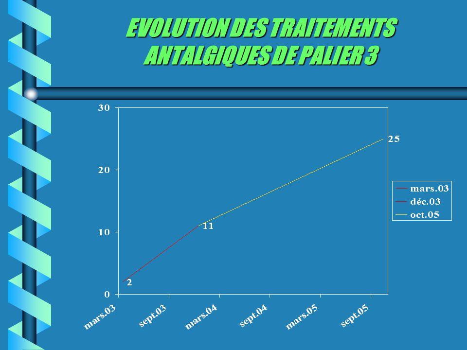 EVOLUTION DES TRAITEMENTS ANTALGIQUES DE PALIER 3