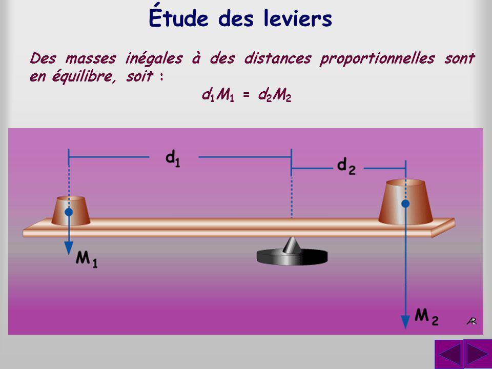 Étude des leviers Des masses inégales à des distances proportionnelles sont en équilibre, soit : d 1 M 1 = d 2 M 2