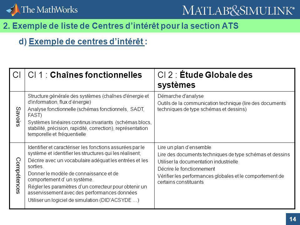 14 ® ® CICI 1 : Chaînes fonctionnellesCI 2 : Étude Globale des systèmes Savoirs Structure générale des systèmes (chaînes d'énergie et d'information, f