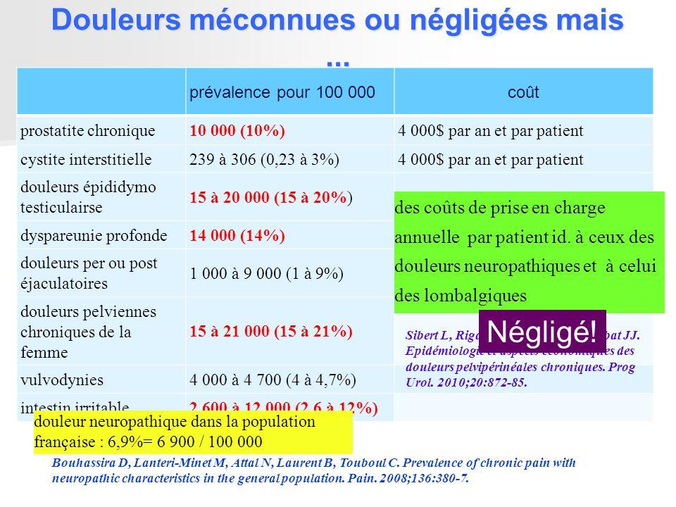 Douleurs méconnues ou négligées mais... prévalence pour 100 000coût prostatite chronique10 000 (10%)4 000$ par an et par patient cystite interstitiell