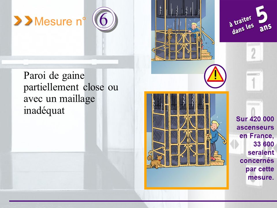 Mesure n° 6 Paroi de gaine partiellement close ou avec un maillage inadéquat Sur 420 000 ascenseurs en France, 33 600 seraient concernés par cette mes