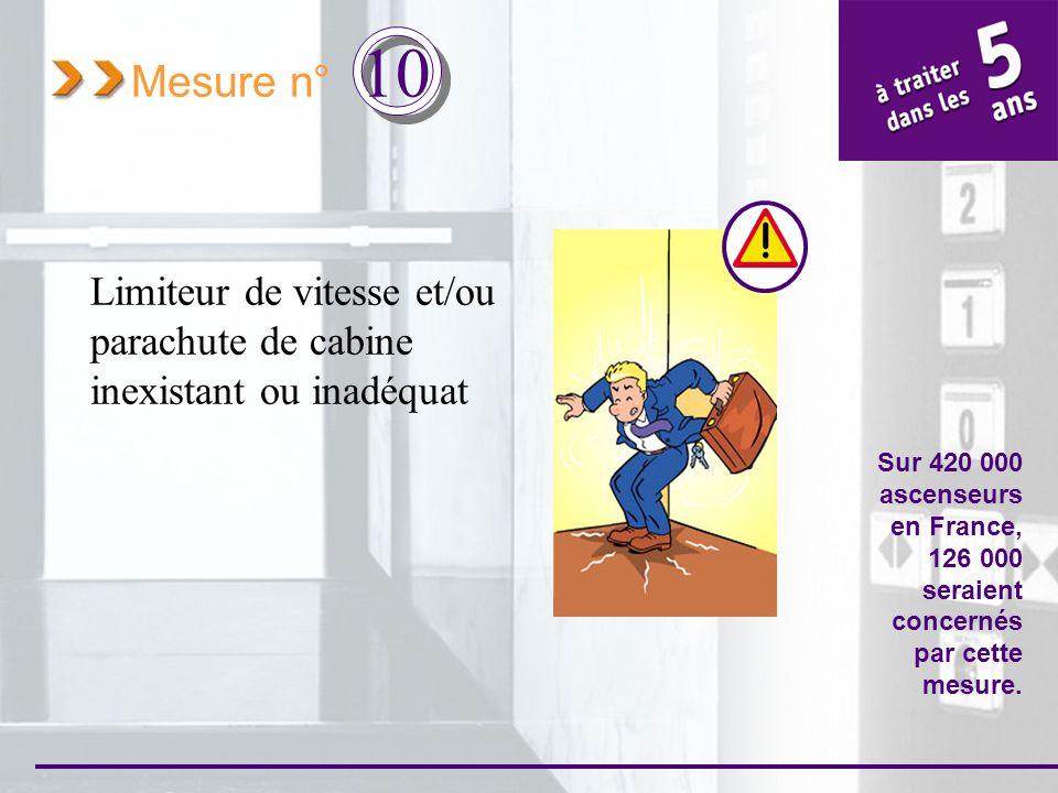 Mesure n° 10 Limiteur de vitesse et/ou parachute de cabine inexistant ou inadéquat Sur 420 000 ascenseurs en France, 126 000 seraient concernés par ce