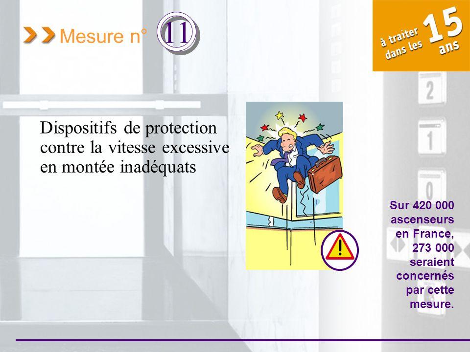 Mesure n° 11 Dispositifs de protection contre la vitesse excessive en montée inadéquats Sur 420 000 ascenseurs en France, 273 000 seraient concernés p