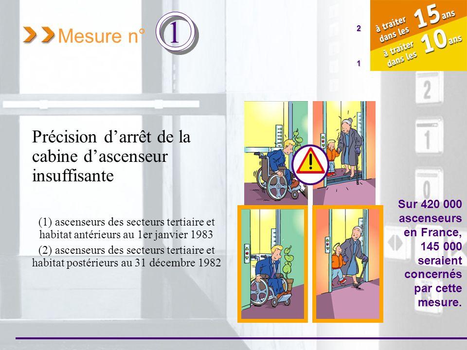 Mesure n° 1 Précision darrêt de la cabine dascenseur insuffisante (1) ascenseurs des secteurs tertiaire et habitat antérieurs au 1er janvier 1983 (2)