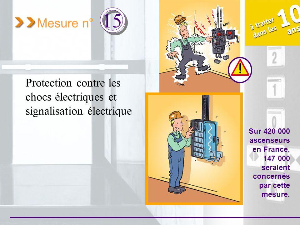 Mesure n° 15 Protection contre les chocs électriques et signalisation électrique Sur 420 000 ascenseurs en France, 147 000 seraient concernés par cett