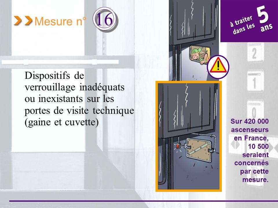 Mesure n° 16 Dispositifs de verrouillage inadéquats ou inexistants sur les portes de visite technique (gaine et cuvette) Sur 420 000 ascenseurs en Fra