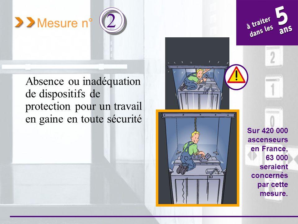 Mesure n° 2 Absence ou inadéquation de dispositifs de protection pour un travail en gaine en toute sécurité Sur 420 000 ascenseurs en France, 63 000 s
