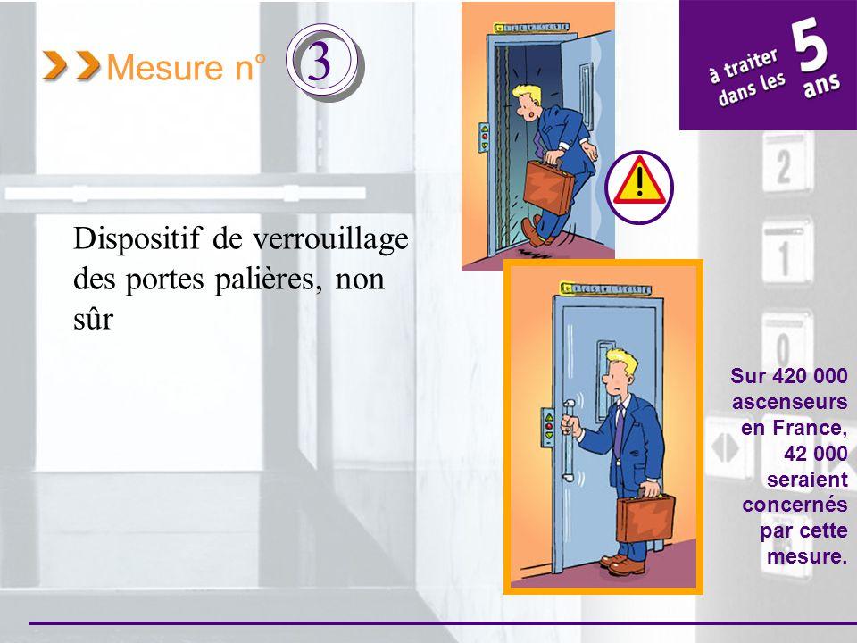 Mesure n° 3 Dispositif de verrouillage des portes palières non sûr La solution Pour être certain dune ouverture opportune des portes Installation de serrures conformes avec triangle de déverrouillage, nécessitant lutilisation dune clé spécifique