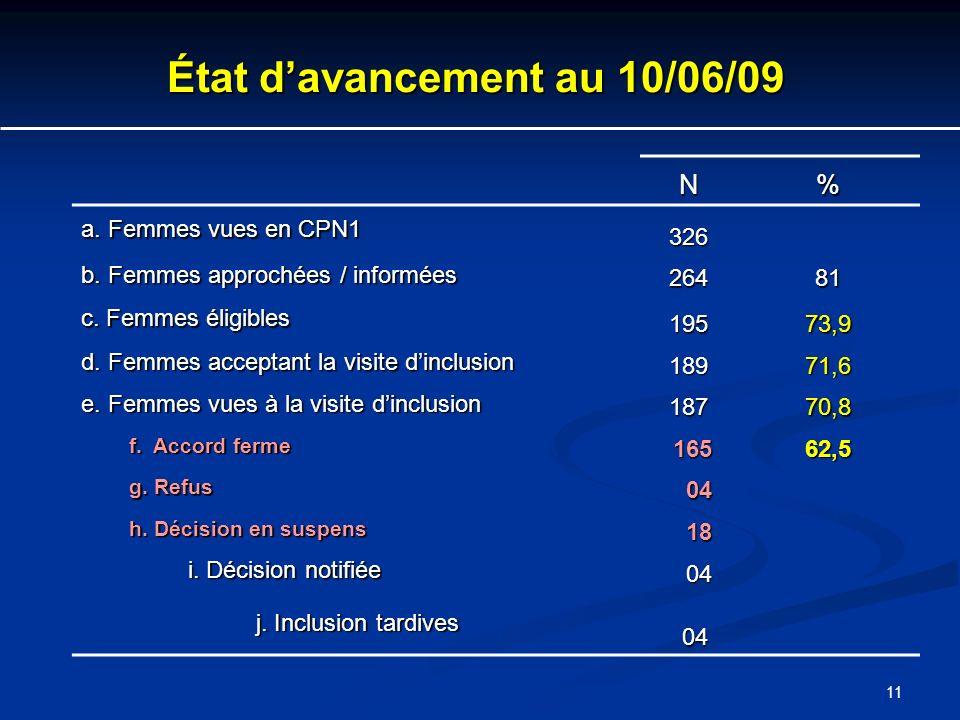 11 État davancement au 10/06/09 N% a. Femmes vues en CPN1 326 b. Femmes approchées / informées 26481 c. Femmes éligibles 19573,9 d. Femmes acceptant l