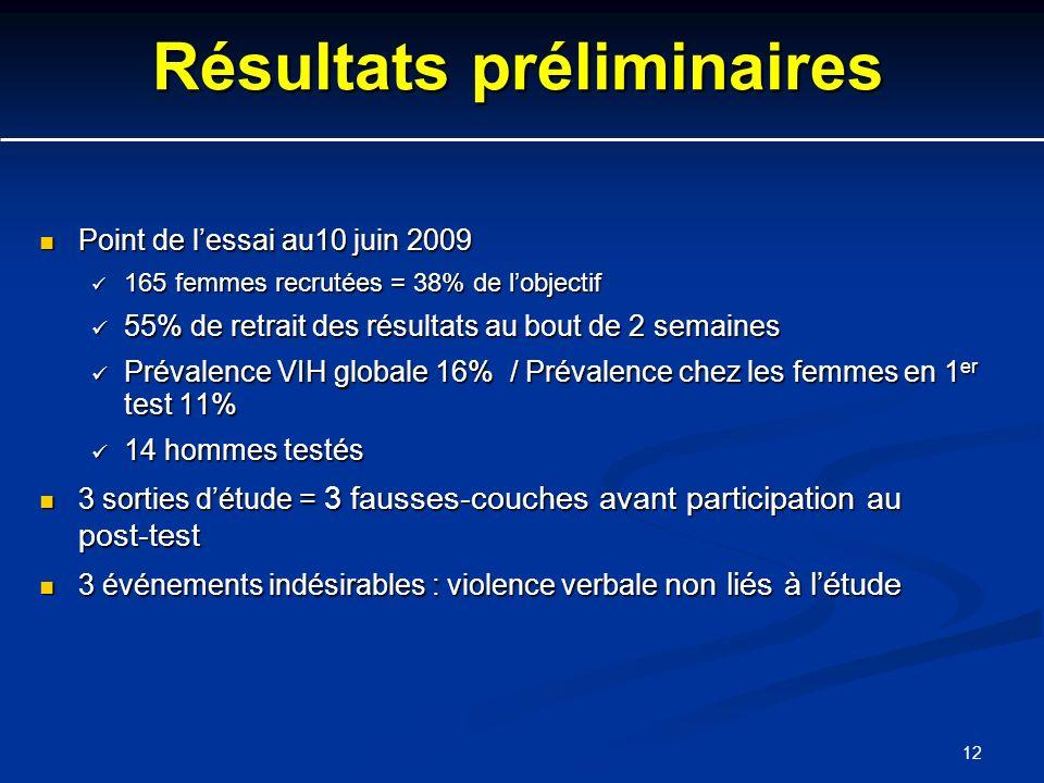 12 Résultats préliminaires Point de lessai au10 juin 2009 Point de lessai au10 juin 2009 165 femmes recrutées = 38% de lobjectif 165 femmes recrutées