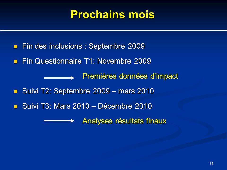 14 Prochains mois Fin des inclusions : Septembre 2009 Fin des inclusions : Septembre 2009 Fin Questionnaire T1: Novembre 2009 Fin Questionnaire T1: No