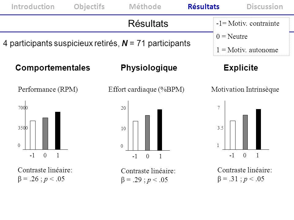 Résultats 4 participants suspicieux retirés, N = 71 participants Performance (RPM) 0 3500 7000 -1 0 1 Contraste linéaire: β =.26 ; p <.05 0 Pratique l