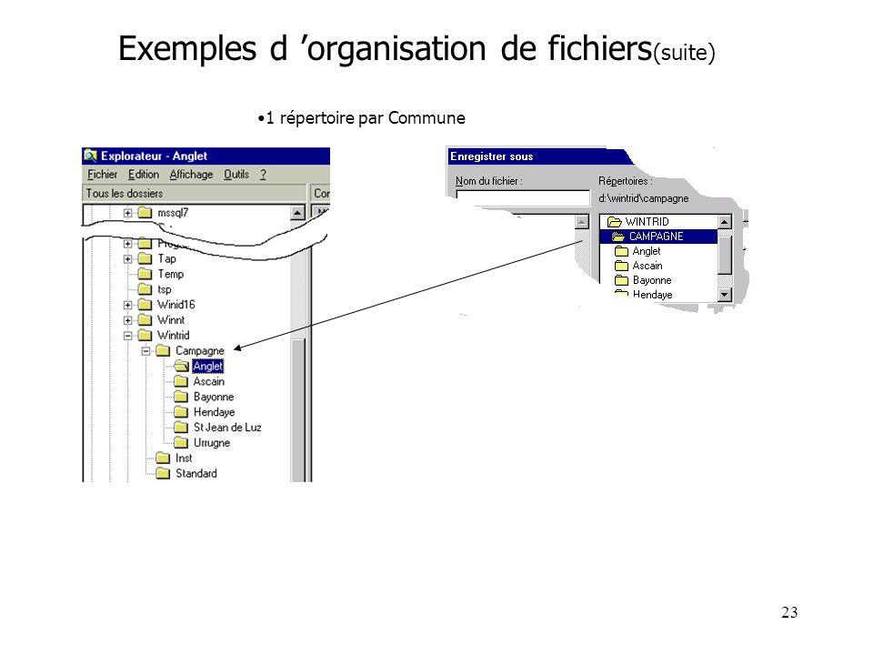 23 Exemples d organisation de fichiers (suite) 1 répertoire par Commune