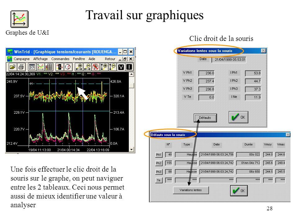 28 Travail sur graphiques Graphes de U&I Clic droit de la souris Une fois effectuer le clic droit de la souris sur le graphe, on peut naviguer entre l