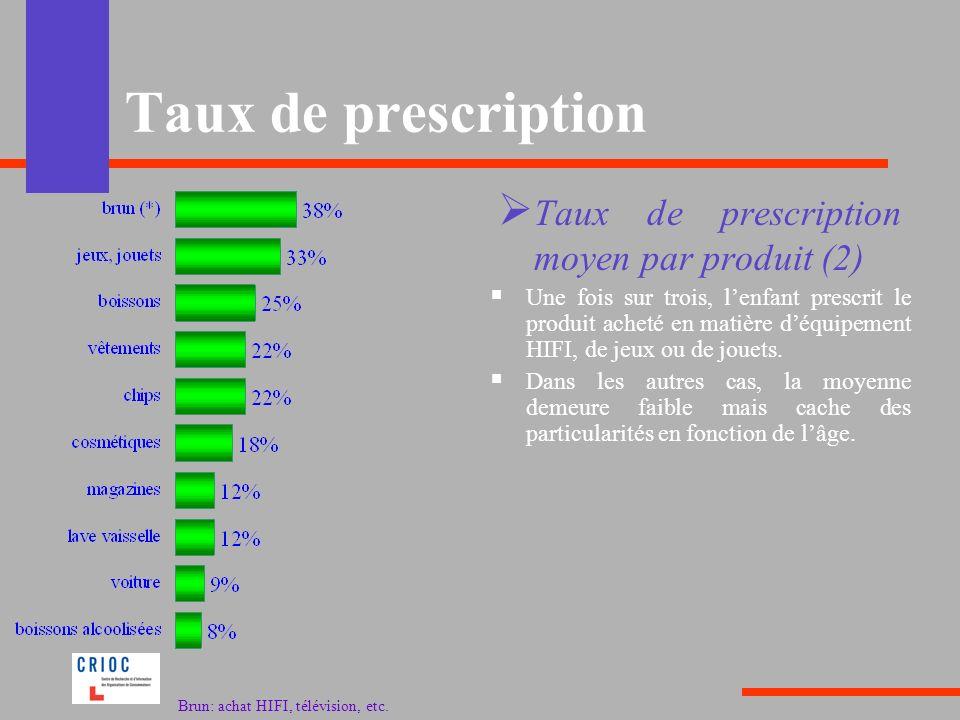 Taux de prescription Une fois sur trois, lenfant prescrit le produit acheté en matière déquipement HIFI, de jeux ou de jouets. Dans les autres cas, la