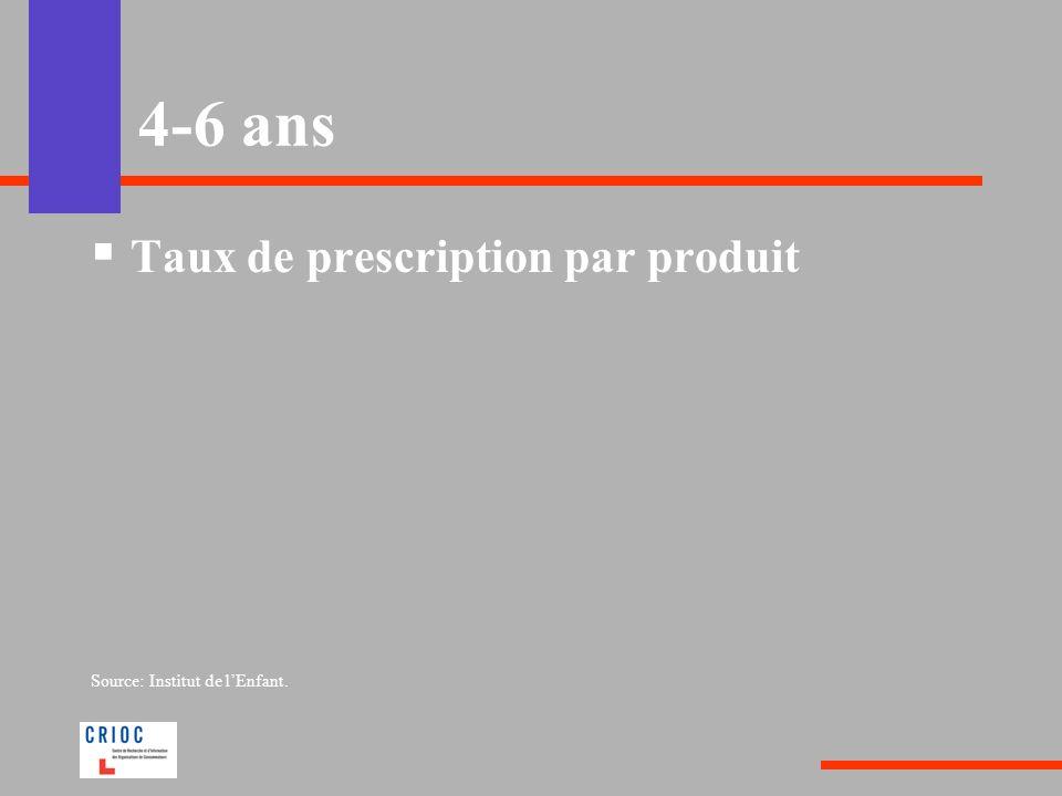 4-6 ans Taux de prescription par produit Source: Institut de lEnfant.