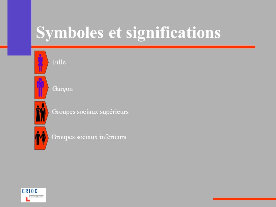 Symboles et significations Fille Garçon Groupes sociaux supérieurs Groupes sociaux inférieurs