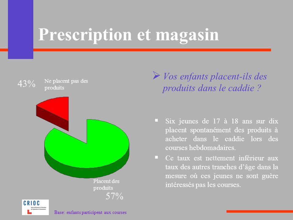 Prescription et magasin Vos enfants placent-ils des produits dans le caddie ? Six jeunes de 17 à 18 ans sur dix placent spontanément des produits à ac