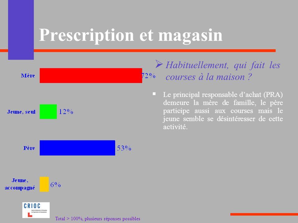 Prescription et magasin Le principal responsable dachat (PRA) demeure la mère de famille, le père participe aussi aux courses mais le jeune semble se