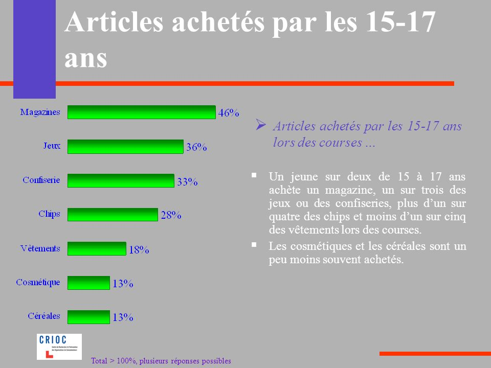 Articles achetés par les 15-17 ans Un jeune sur deux de 15 à 17 ans achète un magazine, un sur trois des jeux ou des confiseries, plus dun sur quatre