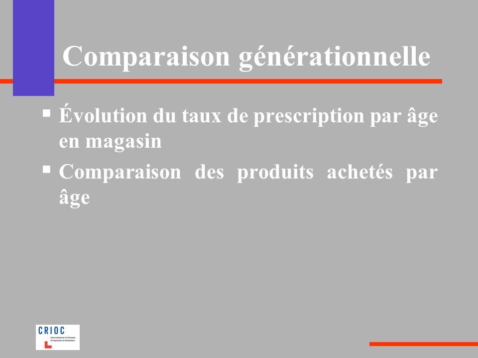 Comparaison générationnelle Évolution du taux de prescription par âge en magasin Comparaison des produits achetés par âge