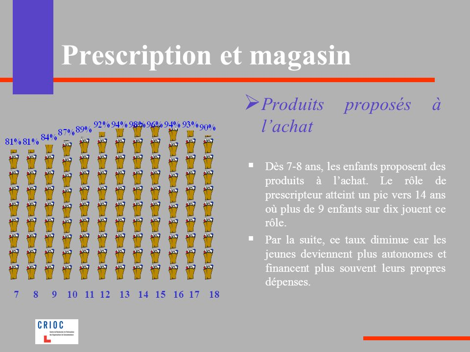 Prescription et magasin Produits proposés à lachat Dès 7-8 ans, les enfants proposent des produits à lachat. Le rôle de prescripteur atteint un pic ve