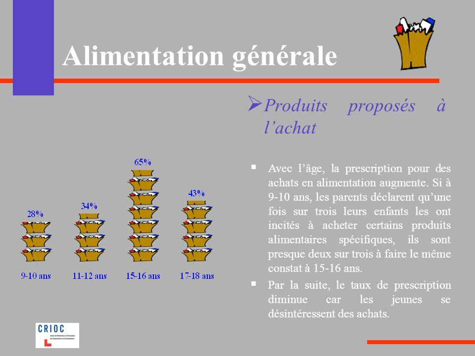 Alimentation générale Produits proposés à lachat Avec lâge, la prescription pour des achats en alimentation augmente. Si à 9-10 ans, les parents décla