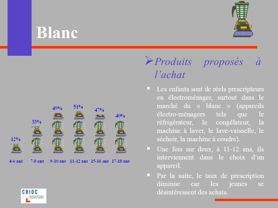 Blanc Produits proposés à lachat Les enfants sont de réels prescripteurs en électroménager, surtout dans le marché du « blanc » (appareils électro-mén